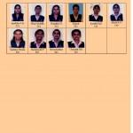 SSLC Highest Scorers List